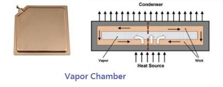 What is Vapor Chamber?